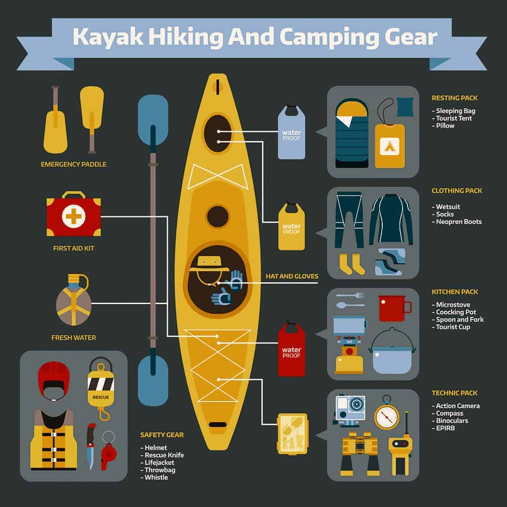 Kayak Gear Storage